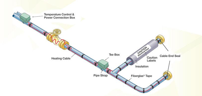 Heat Tracing Artnivo Engineering